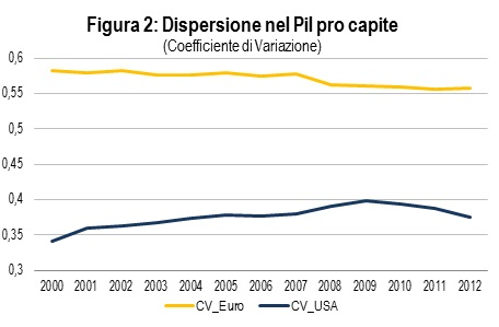 Dispersione PIL