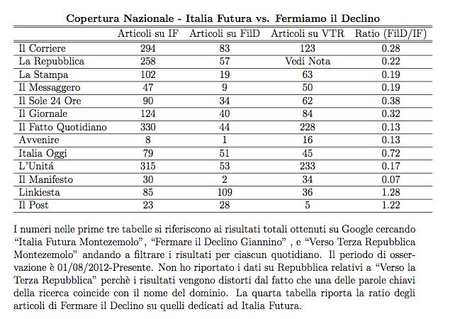 Copertura Nazionale Italia Futura vs. Fermare il Declino