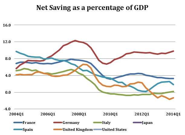 net saving over gdp