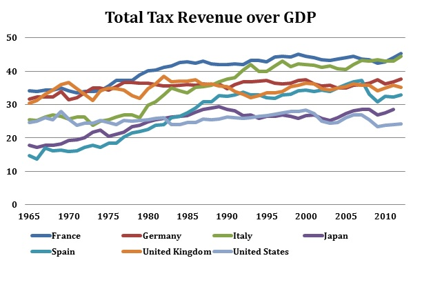 tax revenue over gdp