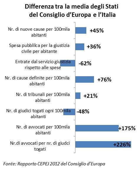 Differenza tra la media degli Stati del Consiglio d'Europa e l'Italia