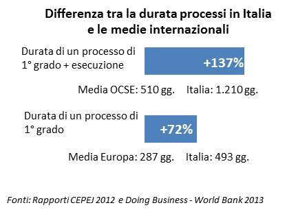 Differenza tra la durata processi in Italia e le medie internazionali