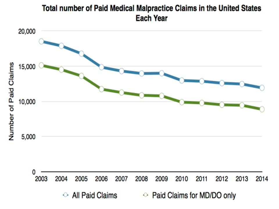 Total number of medical malpractice claims USA