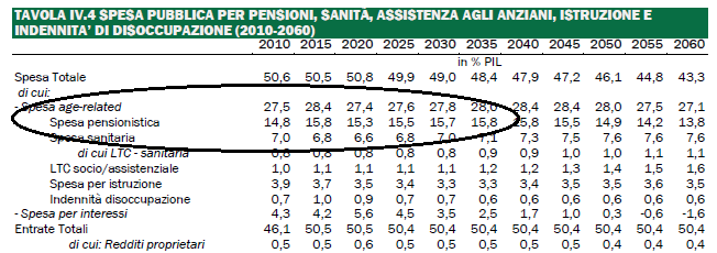 Pensioni perch non si riesce a sconfiggere il for Spesa per oneri di sistema